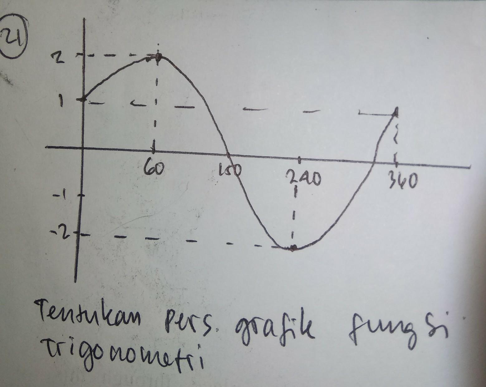 Tentukan Persamaan Grafik Fungsi Trigonometri Berikut Gambar