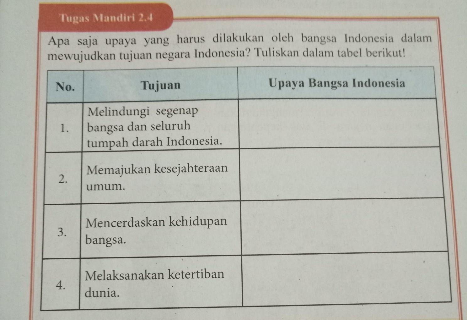 Tugas Mandiri 2 4 Halaman 39 Kelas 9 Brainly Co Id