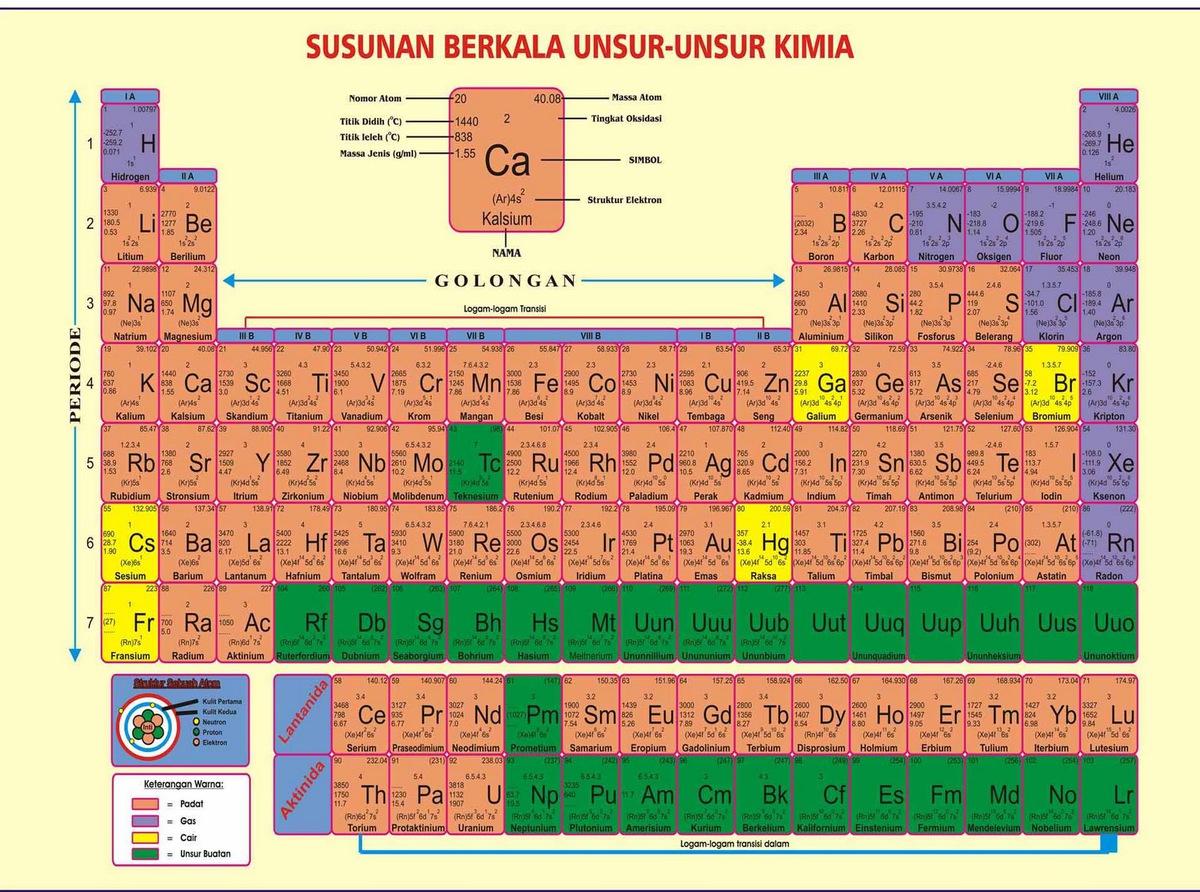 cara membaca tabel periodik unsur kimia tolong jawabannya ya