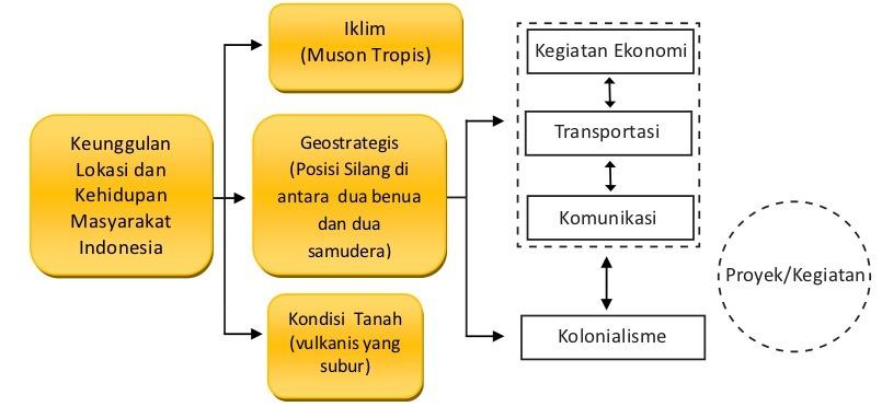 dampak positif dan negatif keunggulan geostrategis indonesia
