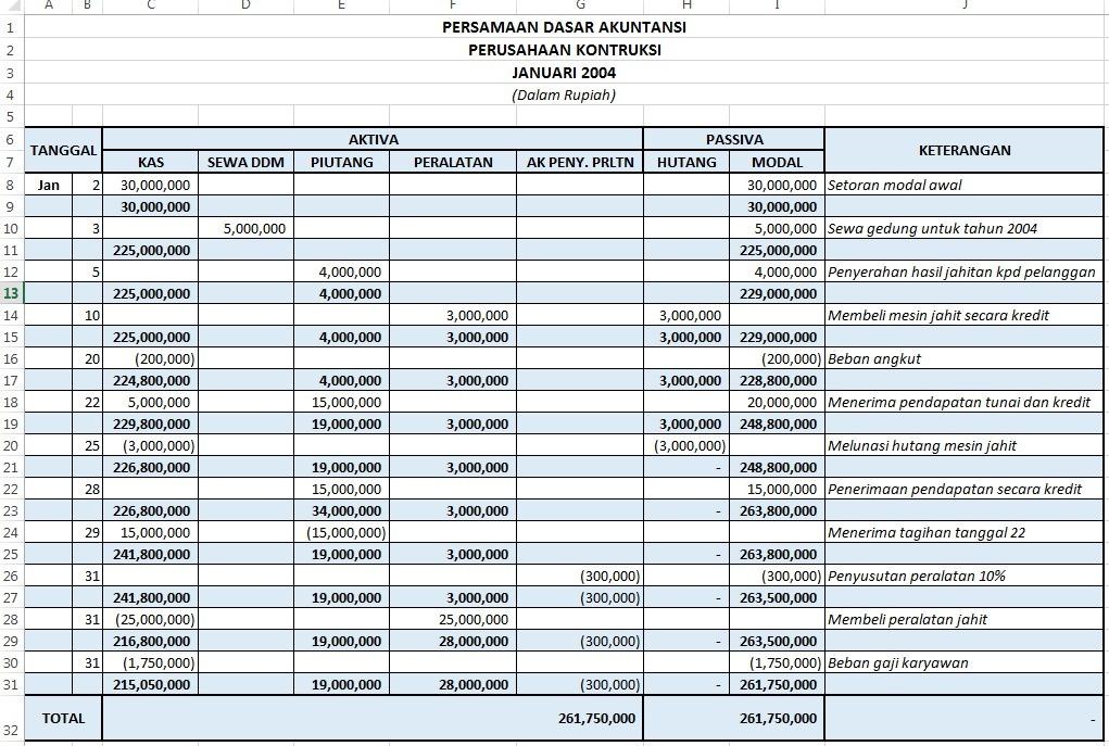 Contoh Soal Persamaan Dasar Akuntansi 15 Transaksi Contoh Soal Terbaru