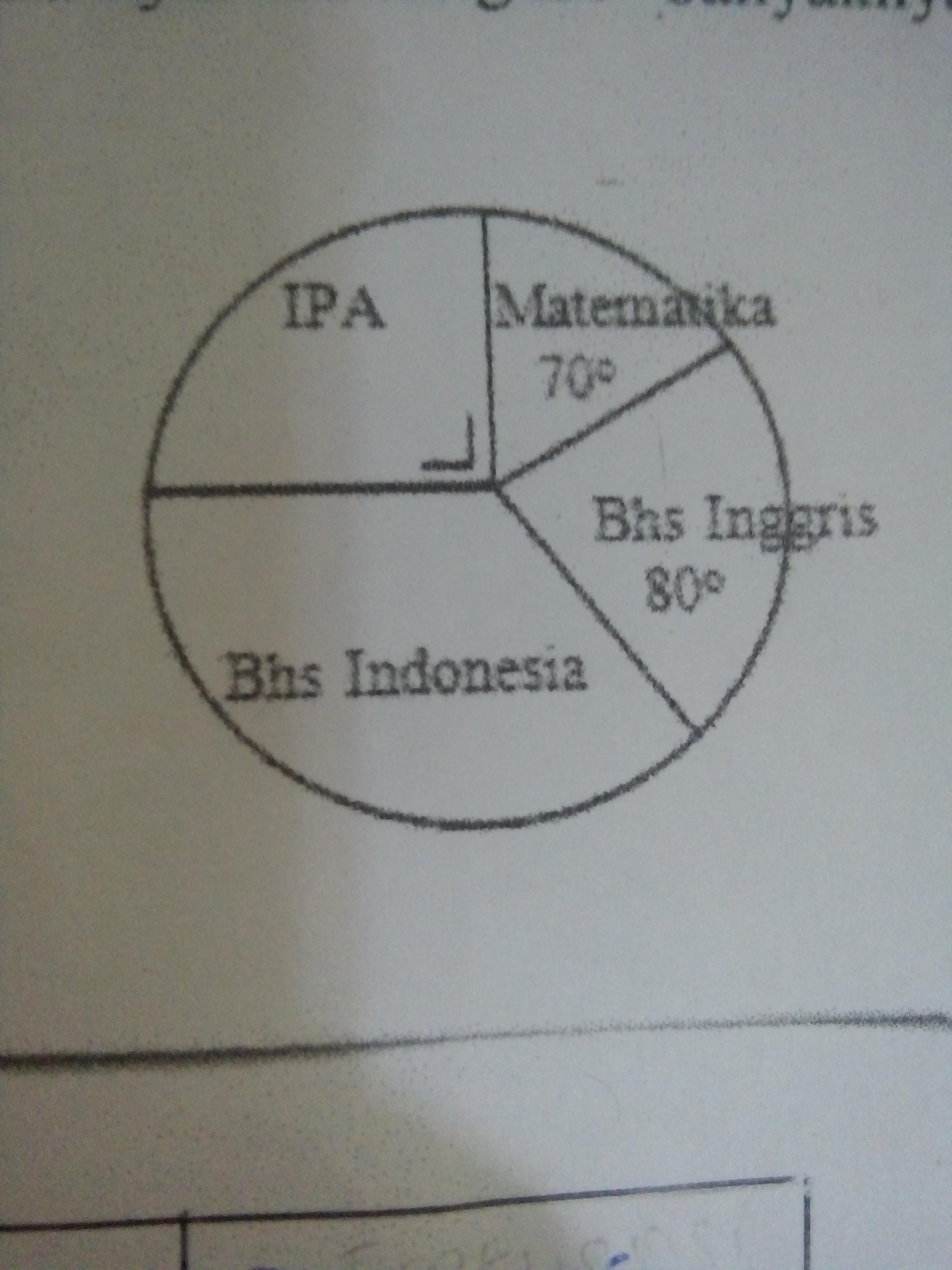 Diagram lingkaran berikut menunjukkan data kegemaran 45 siswa 62f3964033f8b4a6452e07e81567a691g ccuart Images