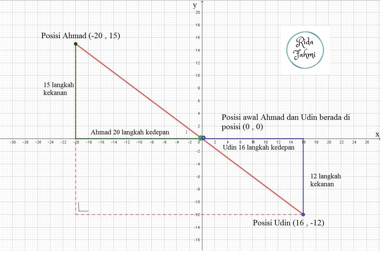 Jawaban Matematika Kelas 8 Halaman 22 Dunia Sekolah Id