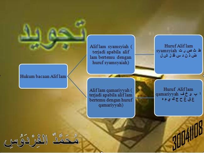 Alif Lam Syamsiah Dan Qamariyah Dalam Surah Al Fatiha