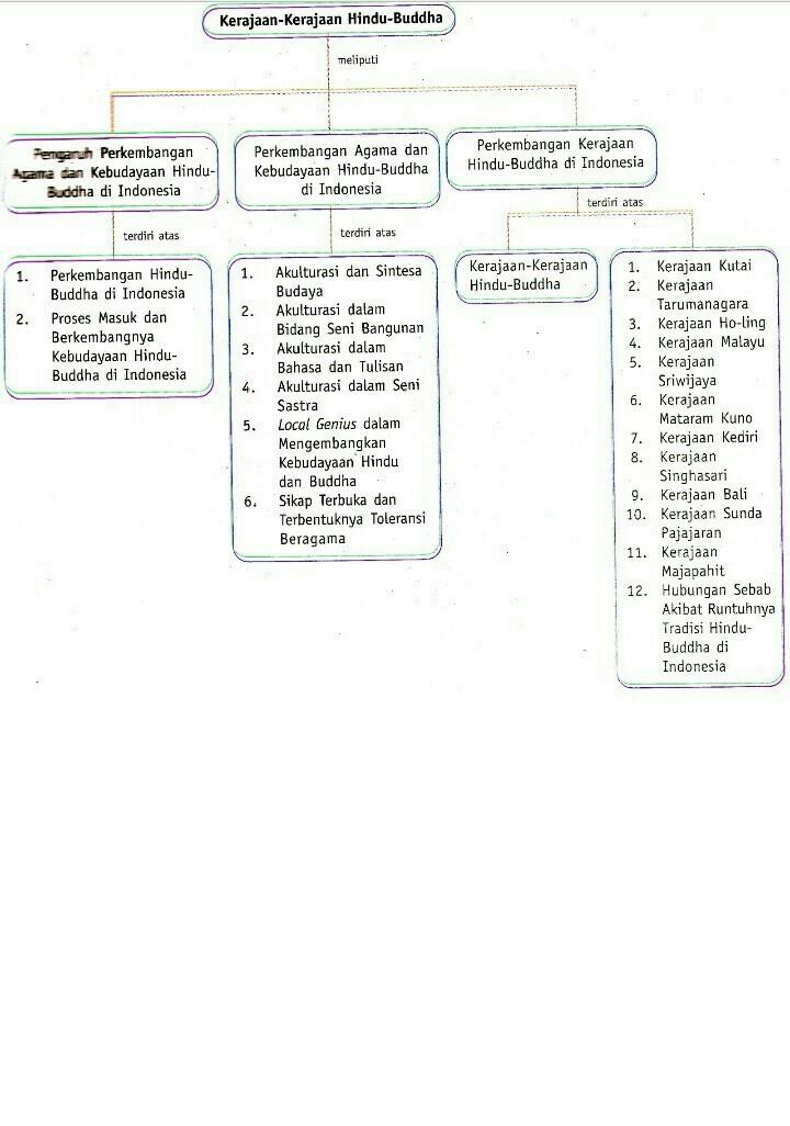 Buatlah Peta Konsep Masa Hindu Budha Dan Masa Islam Brainly Co Id