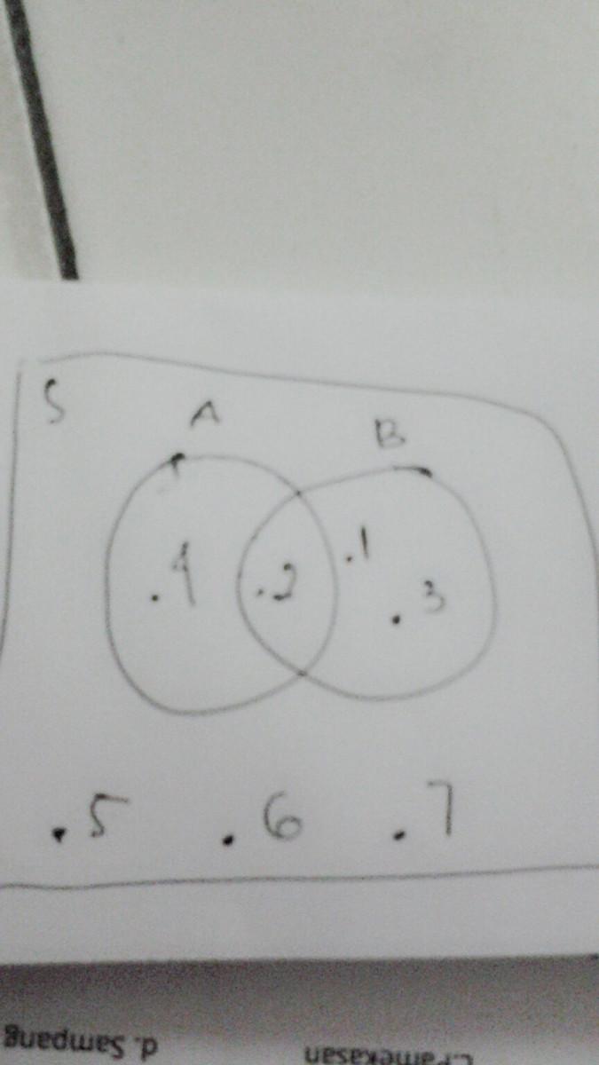 Dari Diagram Venn Di Bawah Ini Maka Tentukan 1 A Irisan B 2 Komplemen A Irisan B 3 Komplemen Brainly Co Id