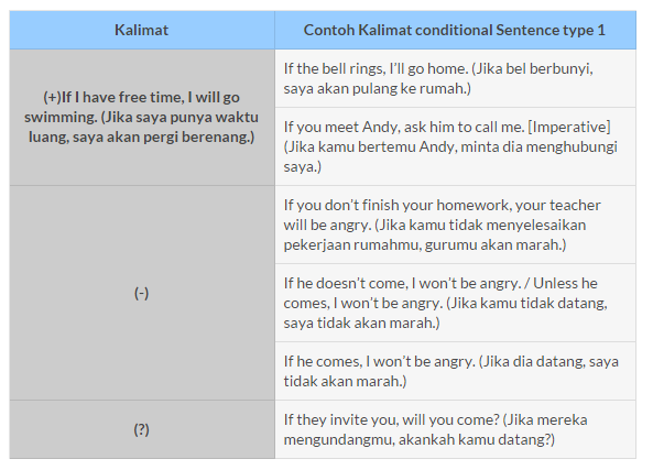 Contoh Kalimat Conditional Sentence And Imperative Download Gambar