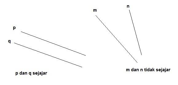 gambarlah garis sejajar pada kolom berikut. jelaskan hal ...
