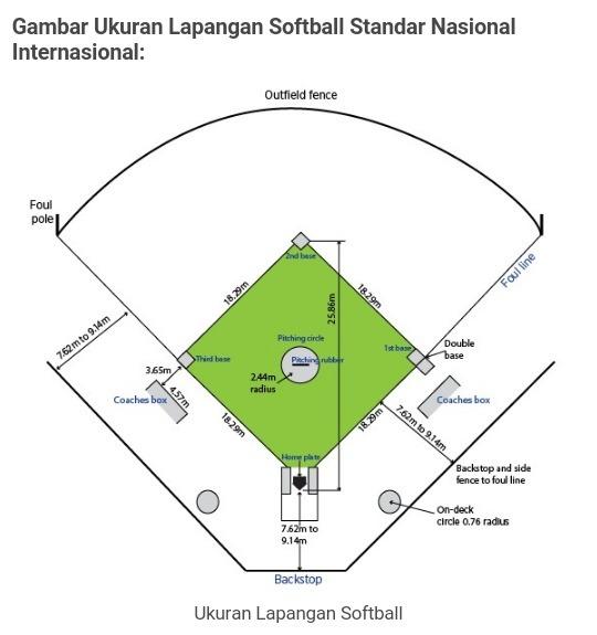 Gambarkan Lapangan Bola Softball Beserta Dengan Ukuran Nya Brainly Co Id