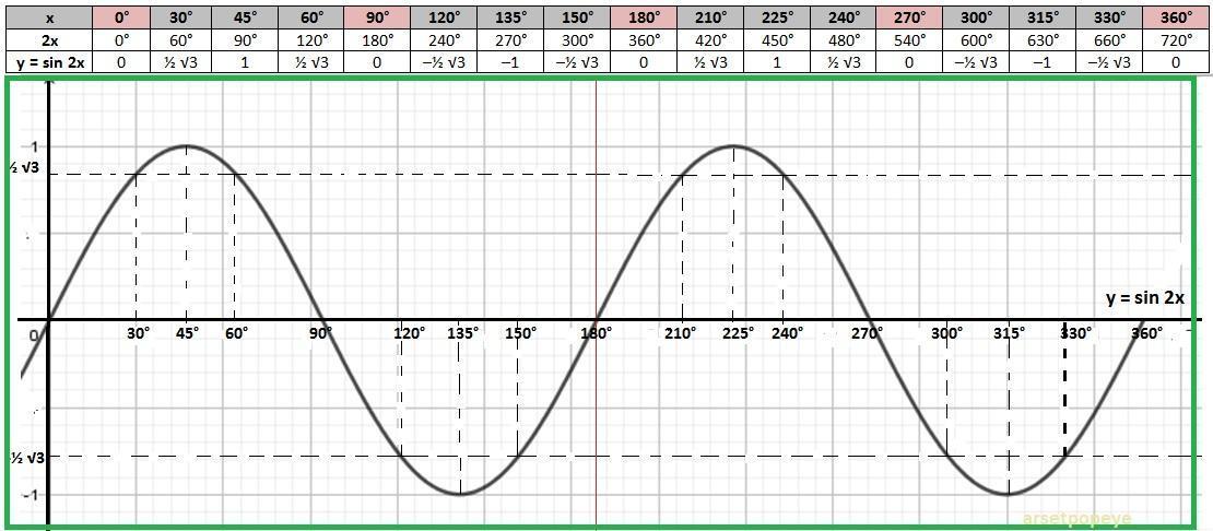 Contoh Soal Trigonometri Sudut Istimewa Dan Jawabannya Kelas 10