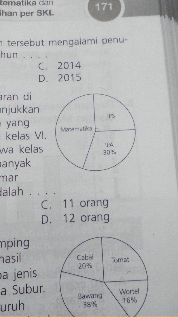 Diagram lingkaran di samping menunjukan mata pelajaran yg digemari diagram lingkaran di samping menunjukan mata pelajaran yg digemari siswa kls vijika jumlah siswa kelas vi 20 orangbanyak siswa yg gemar matematika adalah ccuart Images