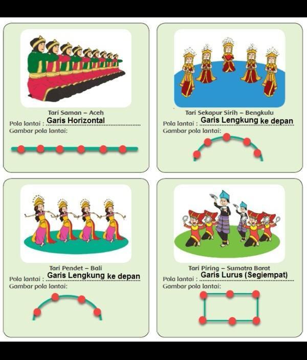 Gambar Modifikasi Pola Lantai Dari Tari Bungong Jeumpa Brainly Co Id