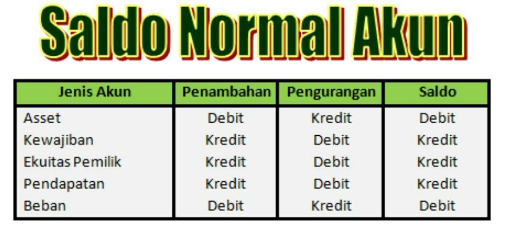 Buatlah Saldo Normal Akuntansi Brainly Co Id