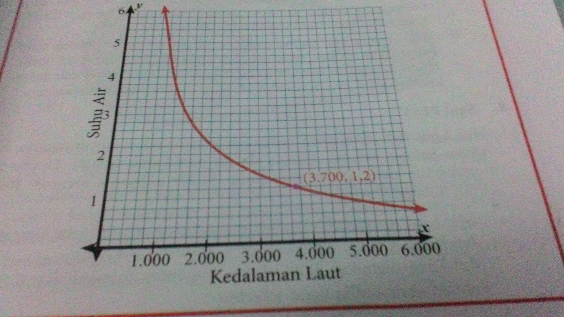 grafik dibawah ini menunjukan suhu air di samudra ...