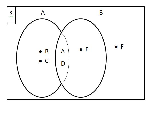 Contoh diagram venn 3 himpunan akbaeenw contoh diagram venn 3 himpunan gambar diagram venn untuk 3 himpunan ccuart Image collections