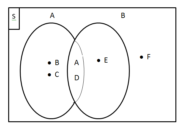 Diagram venn untuk 3 himpunan smartdraw diagrams gambarlah diagram venn apabila himpunan s bilangan cacah kurang ccuart Gallery