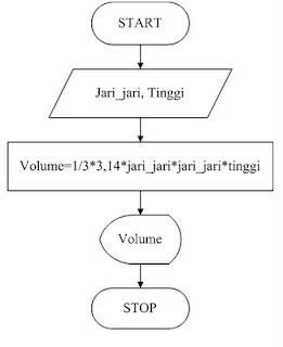 Buatlah Sebuah Flowchart Algoritma Untuk Penyelesain Masalah Menghitung Volume Kerucut Brainly Co Id