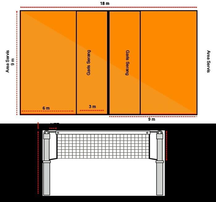 Tuliskan Ukuran Lebar Dan Panjang Lapangan Volly Basket Dan Sepak Bola Brainly Co Id
