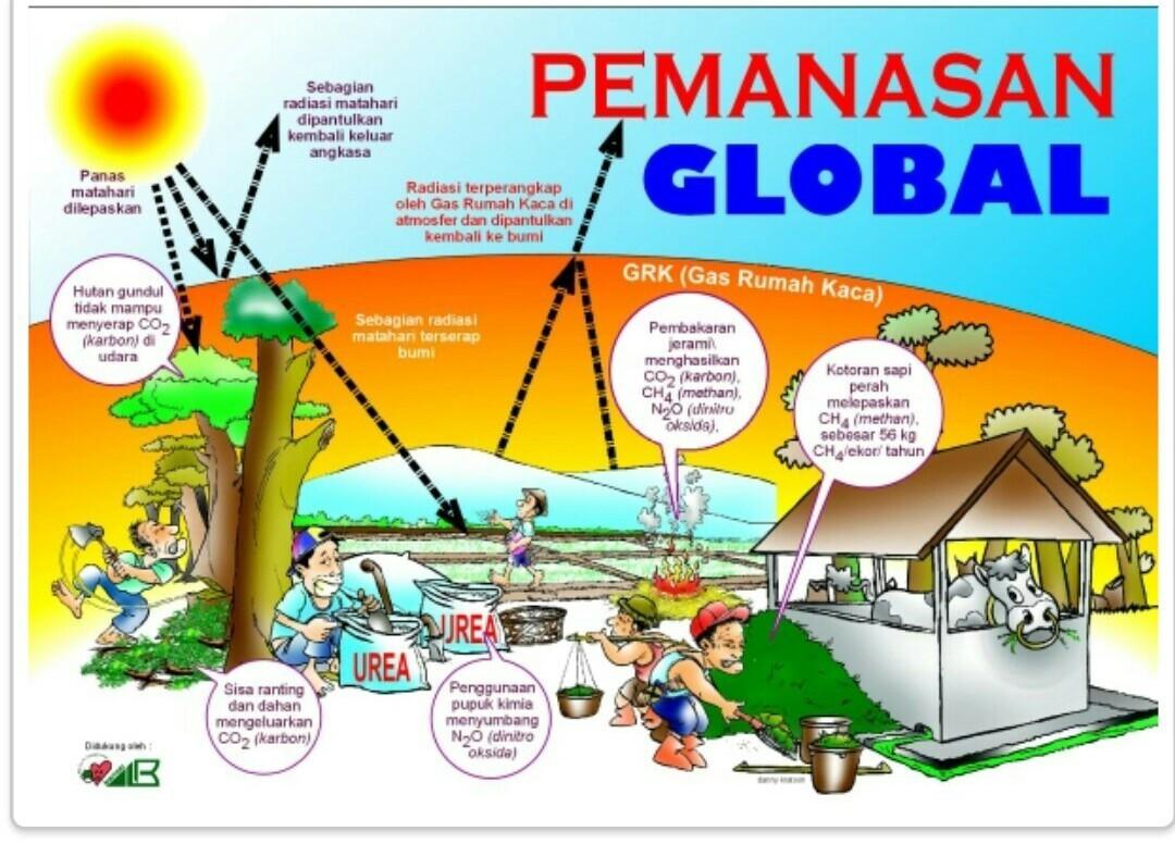 Gambarin Poster Tentang Menghentikan Pemanasan Global Brainly Co Id