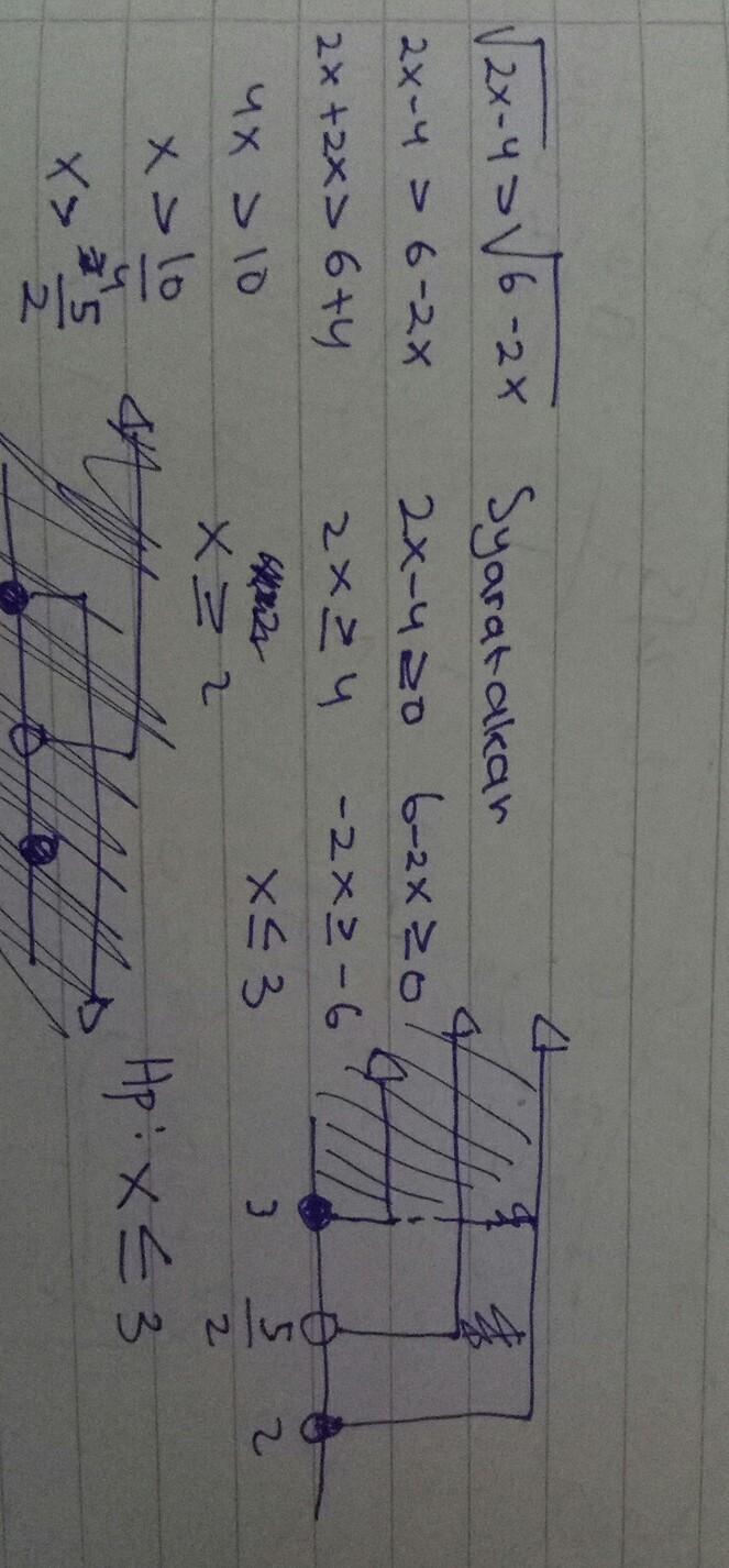 penyelesaian dari √2x - 4 > √6 - 2x adalah? - Brainly.co.id