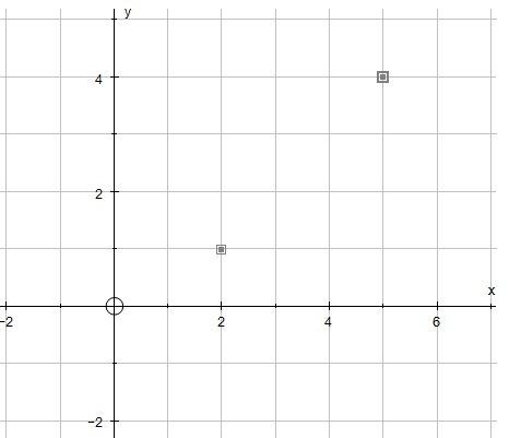 Buatlah diagram kartesius dari relasi satu lebihnya dari himpunan 2 unduh png ccuart Images