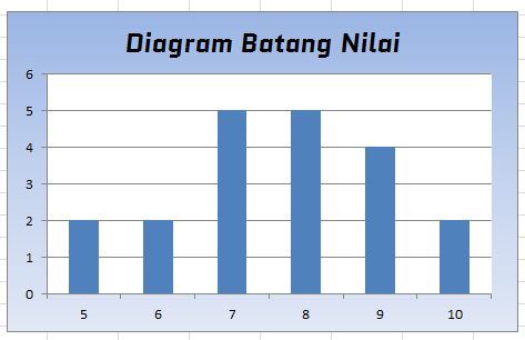 Buatlah data 20 lalu jadikan tabel diagram batang diagram unduh png ccuart Image collections