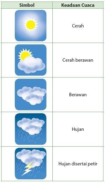 Gambarlah 4 Simbol Cuaca Dan Jelaskan Brainly Co Id