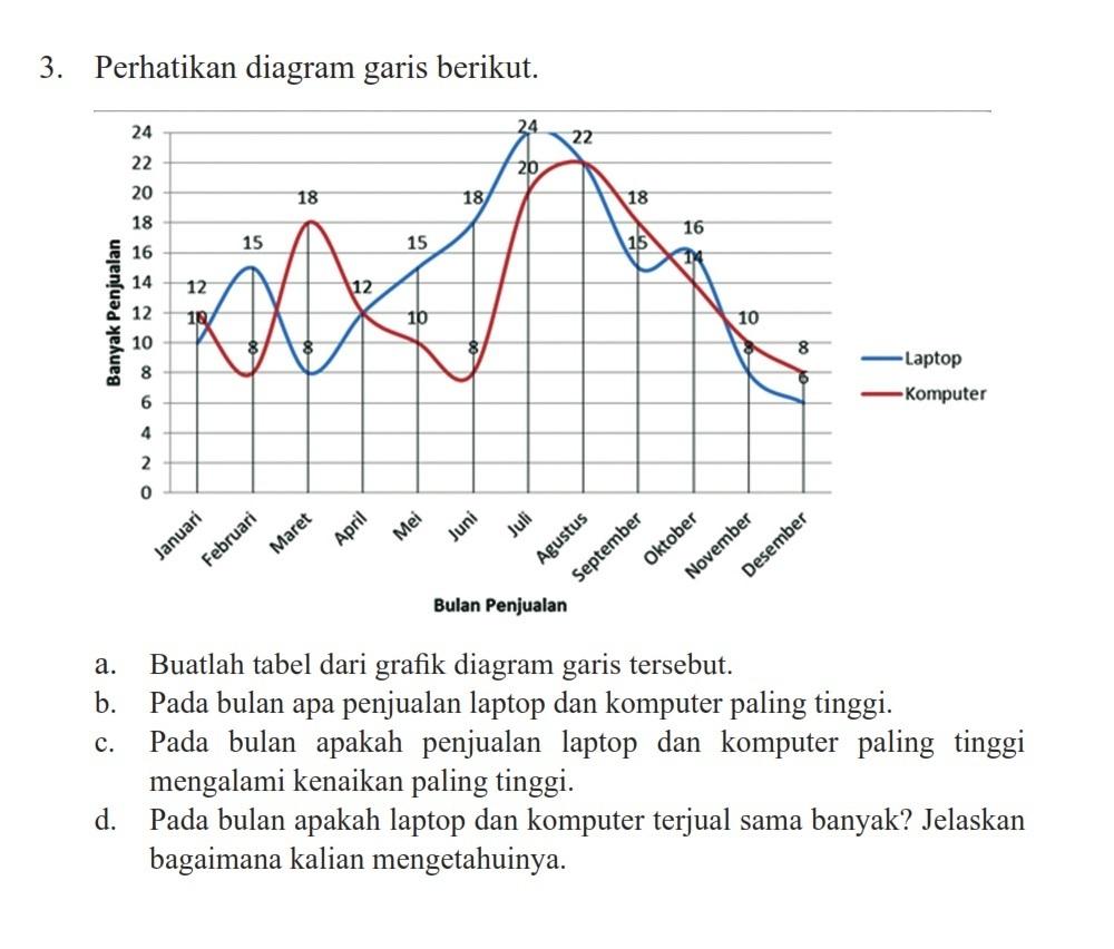 Buatlah tabel dari grafik diagram garis tersebut b pada bulan apa unduh jpg ccuart Image collections