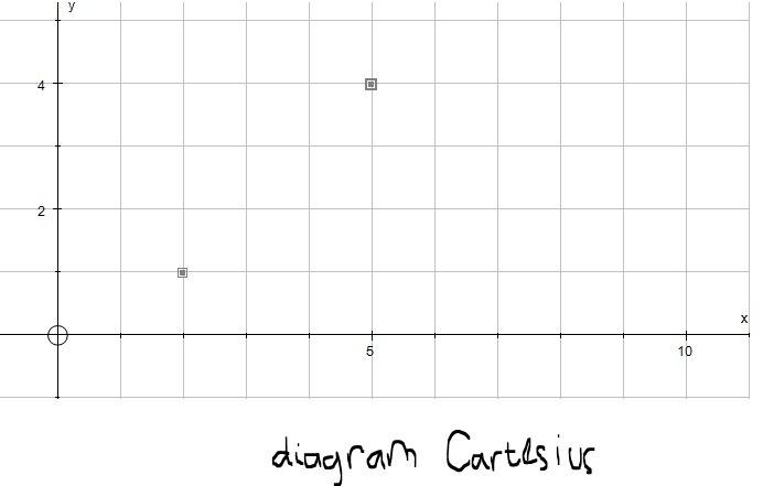 Buatlah diagram kartesius dari relasi satu lebihnya dari himpunan 50 ccuart Gallery