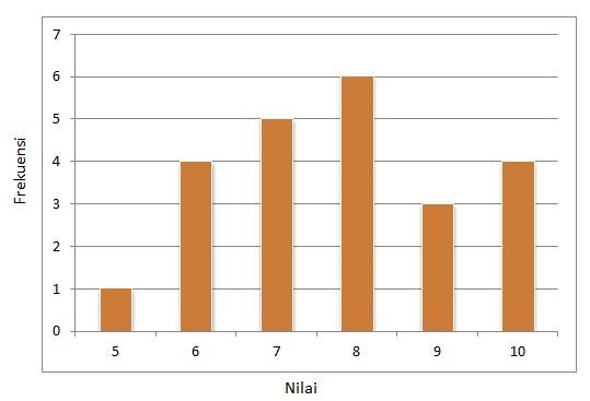 Diagram batang di bawah ini menunjukkan nilai ulangan ...
