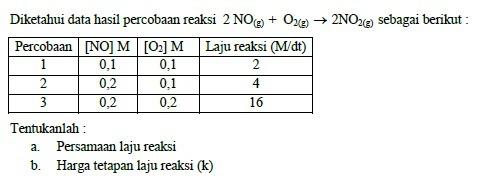 Tentukanlah A Persamaan Laju Reaksi B Harga Tetapan Laju Reaksi K Brainly Co Id