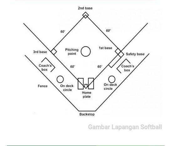 Bentuk Daru Lapangan Softball Adalah Brainly Co Id