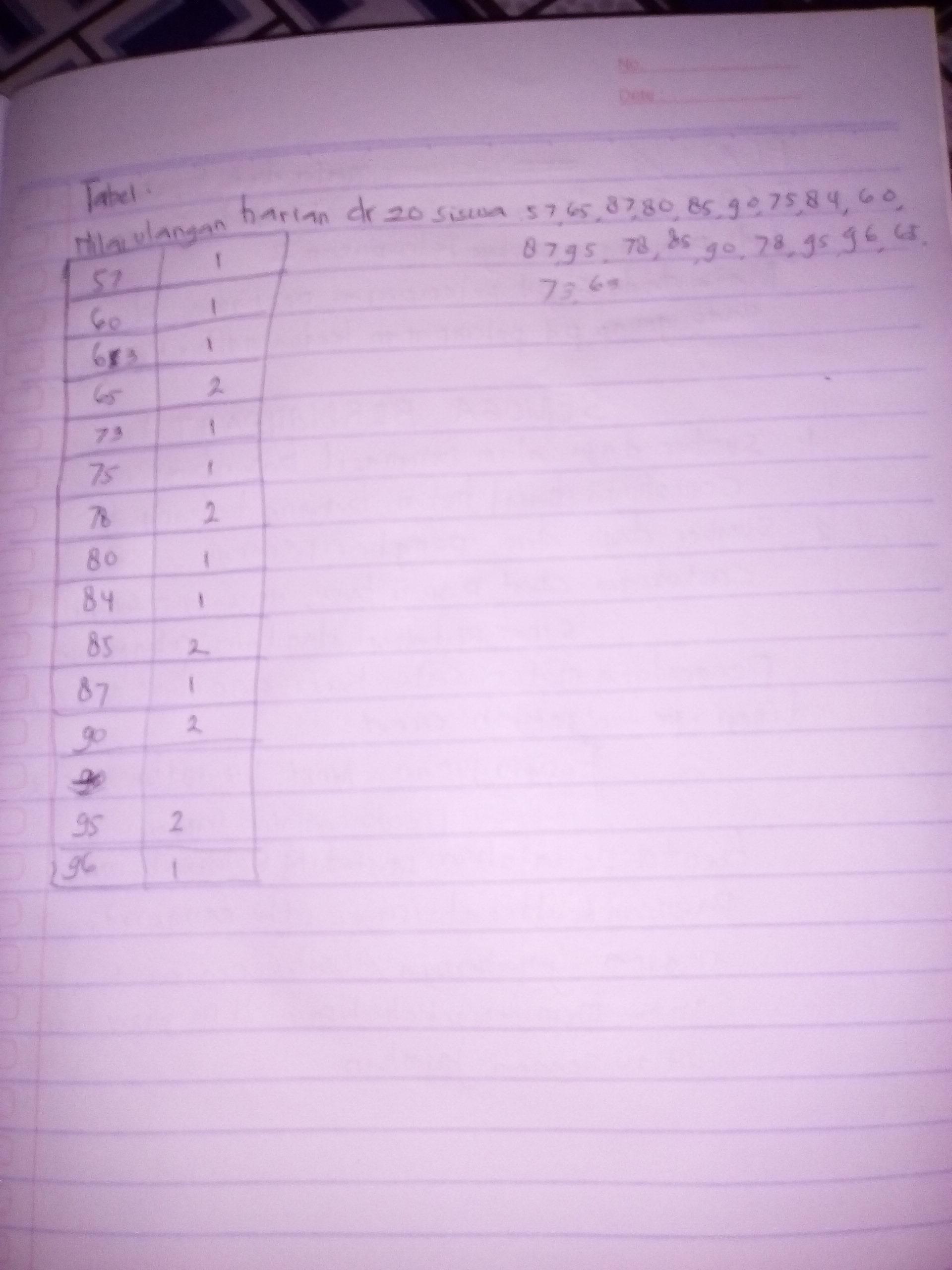 2. Jika diketahui data nilai ulangan harian dari 20 siswa ...