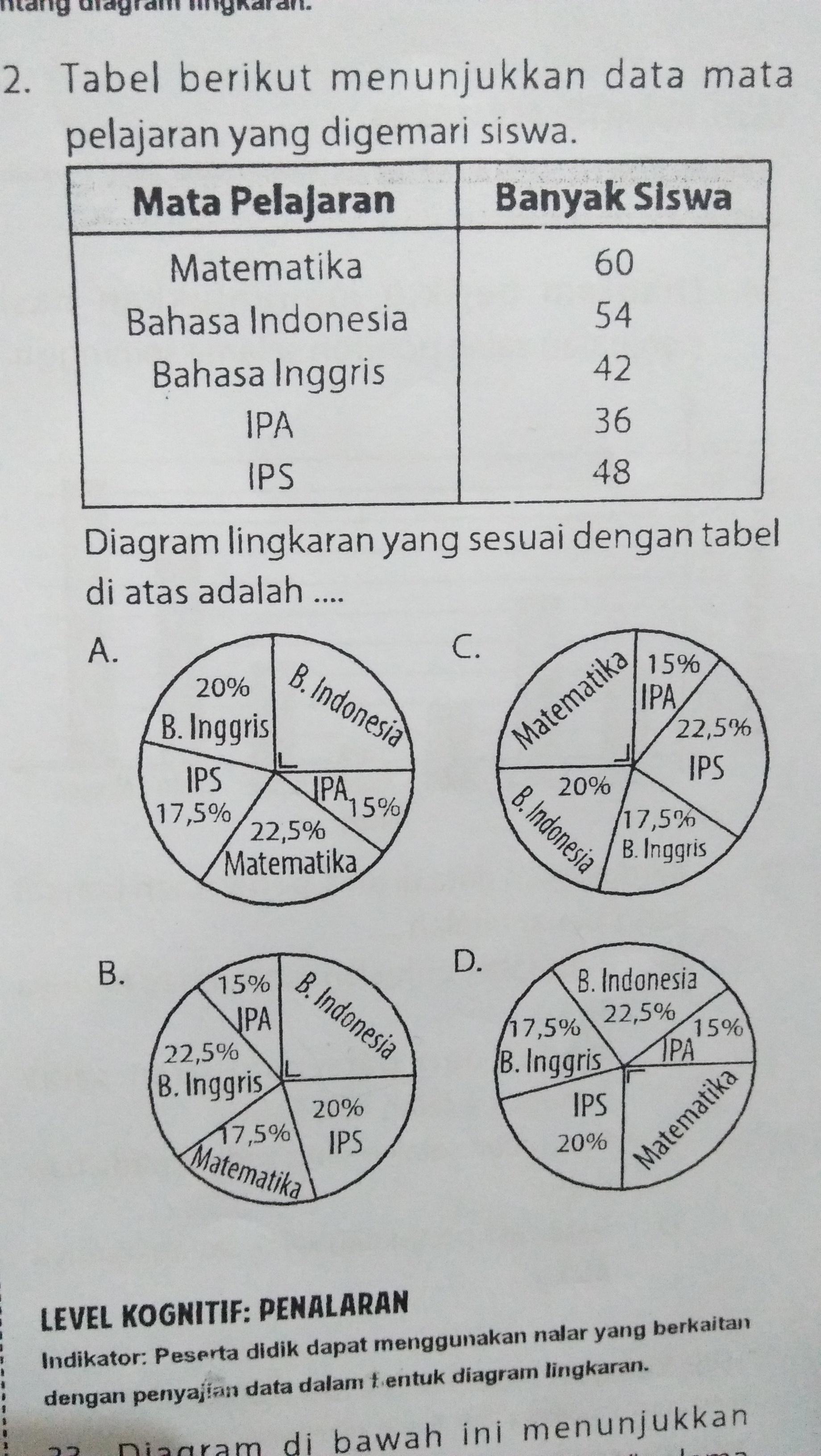 Diagram lingkaran yang sesuai dengan tabel di atas adalah tolong diagram lingkaran yang sesuai dengan tabel di atas adalah tolong dijawab ya pake cara terima kasih ccuart Images