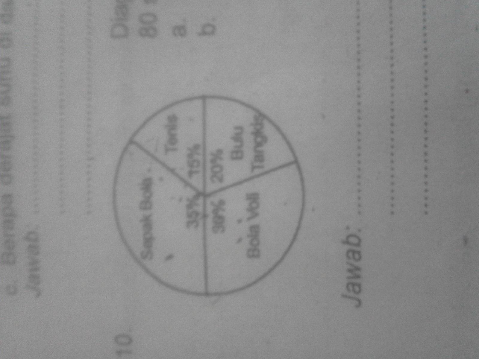 Diagram lingkaran di atas menunjukkan jenis olahraga yang di sukai diagram lingkaran di atas menunjukkan jenis olahraga yang di sukai 80 siswa kelas 5 dan 6 sd merdeka a berapakah anak yg menyukai bola voli bolahraga apa ccuart Images