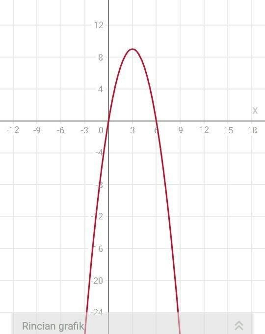 Grafik fungsi kuadrat y =6x-x^2 - Brainly.co.id