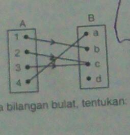 Perhatikan diagram panah di samping tentukan a domain b kodomain unduh jpg ccuart Images