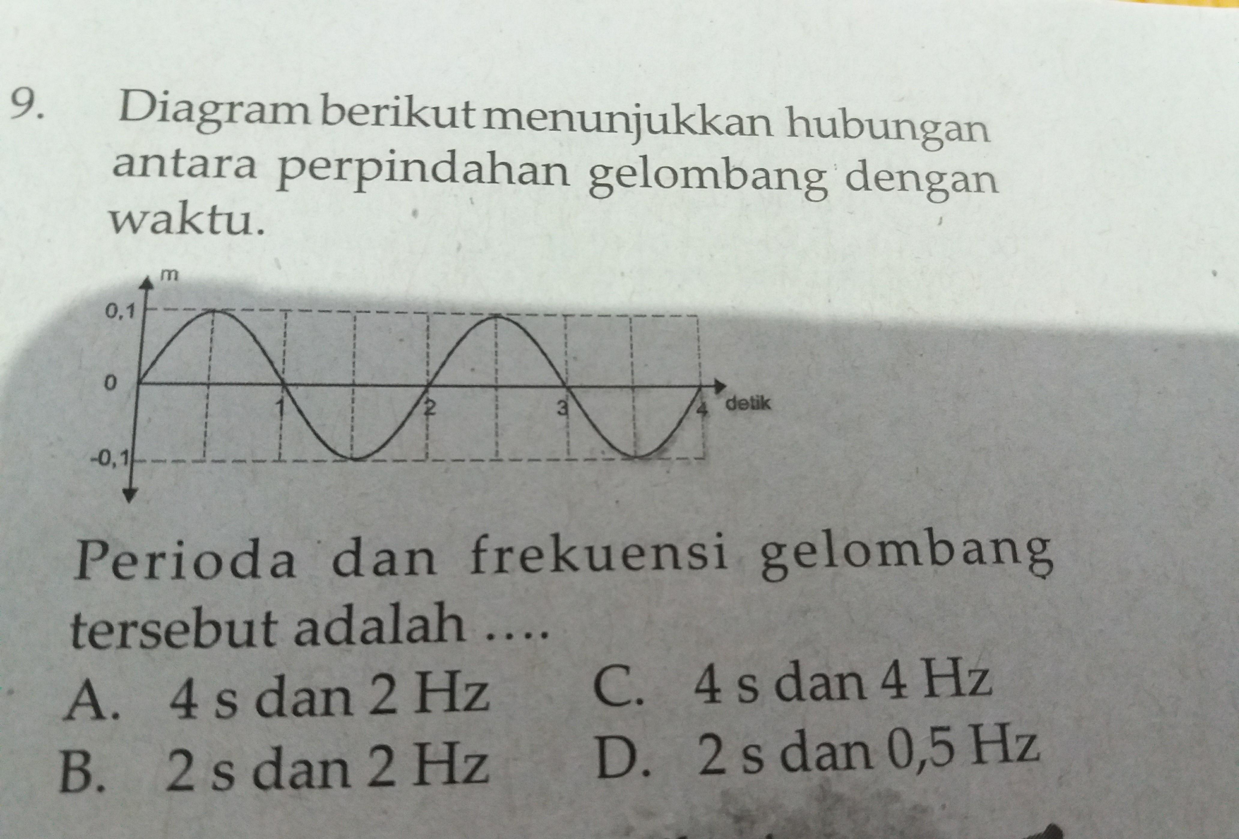 Diagram berikut menunjukkan hubungan antara perpindahan gelombang diagram berikut menunjukkan hubungan antara perpindahan gelombang dengan waktu perioda dan frekuensi gelombang tersebut adalah ccuart Choice Image