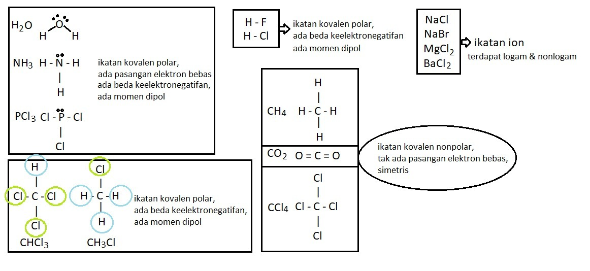 Pasangan Molekul Senyawa Yang Keduanya Mempunyai Ikatan Kovalen Nonpolar Adalah Brainly Co Id