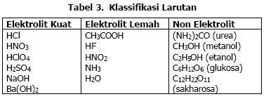 Contoh Senyawa Elektrolit Kuat Tetapi Memiliki Daya Hantar Listrik