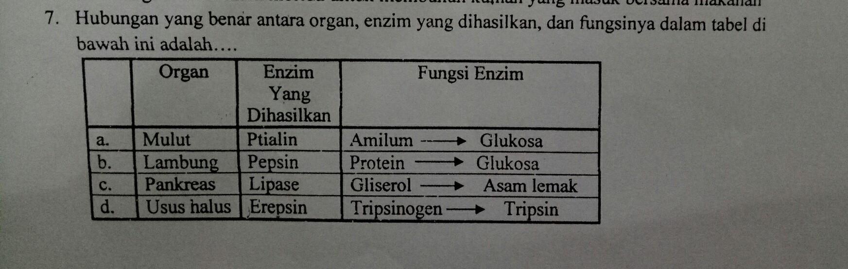 hubungan yang benar antara organ,enzim yang dihasilkan ...