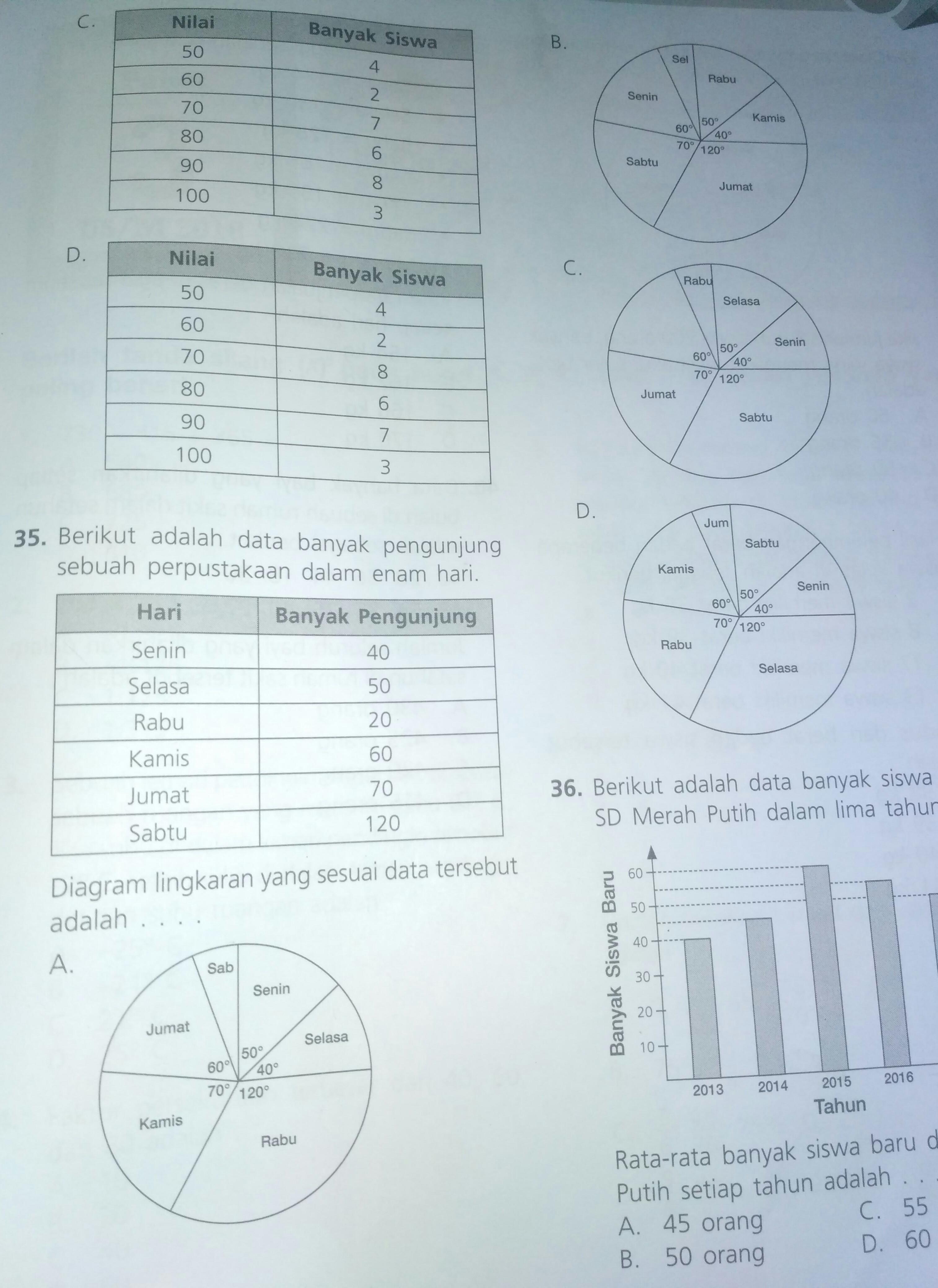 Diagram lingkaran yang sesuai data tersebut adalahno35 brainly diagram lingkaran yang sesuai data tersebut adalahno35 ccuart Gallery