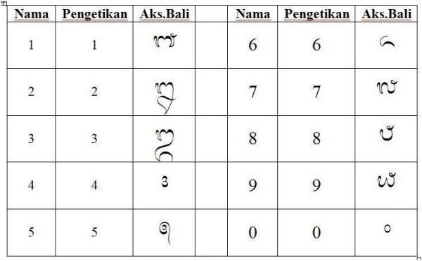 Gambar Angka Aksara Bali