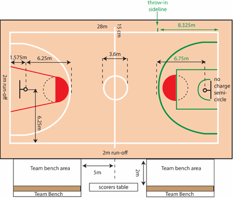 Gambar Lapangan Bola Basket Beserta Keterangannya Brainly Co Id