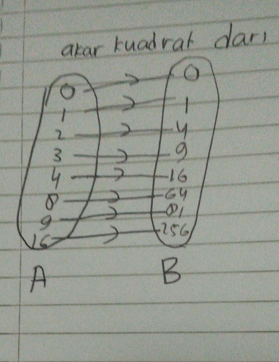Buatlah diagram panah yang menunjukkan relasi akar kuadrat dari a0 unduh jpg ccuart Images