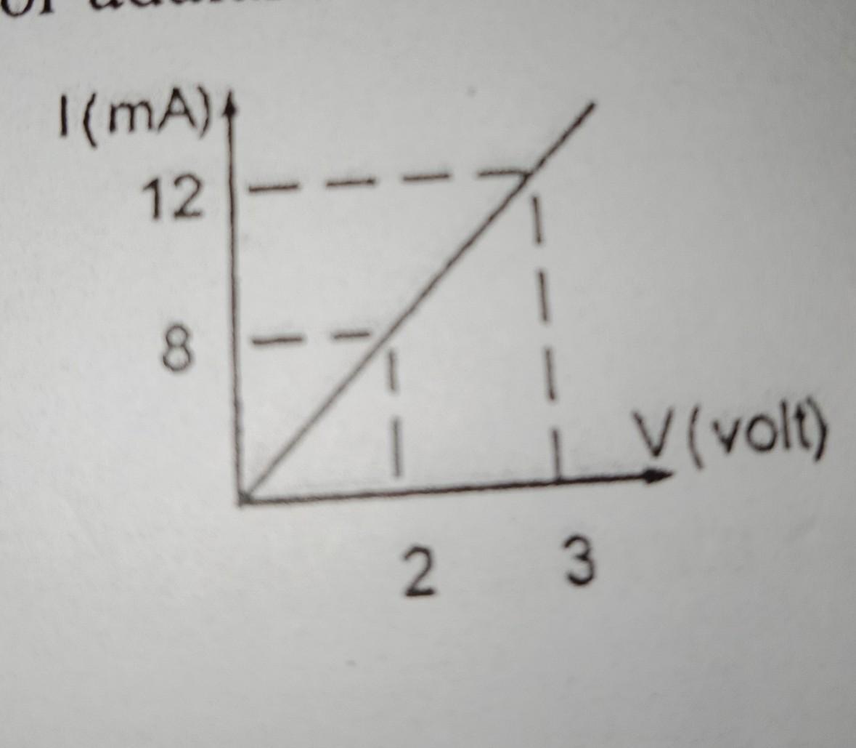 Hubungan antara kuat arus (I) dan tegangan (V) padaujung ...