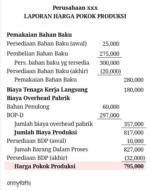 Laporan Harga Pokok Produksi Bahan Baku Awal Rp 25 000 Pembelian Bahan Brainly Co Id