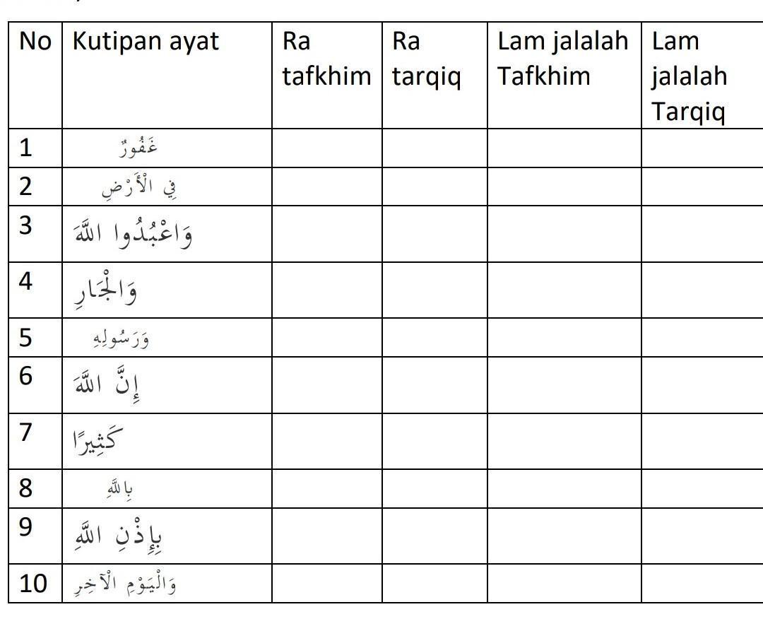 Tentukan Hukum Bacaan Tafkhim Dan Tarqiq Pada Ra Amp Lam Jalalah Yg Terdapat Pd Kata Diatas Beri Brainly Co Id