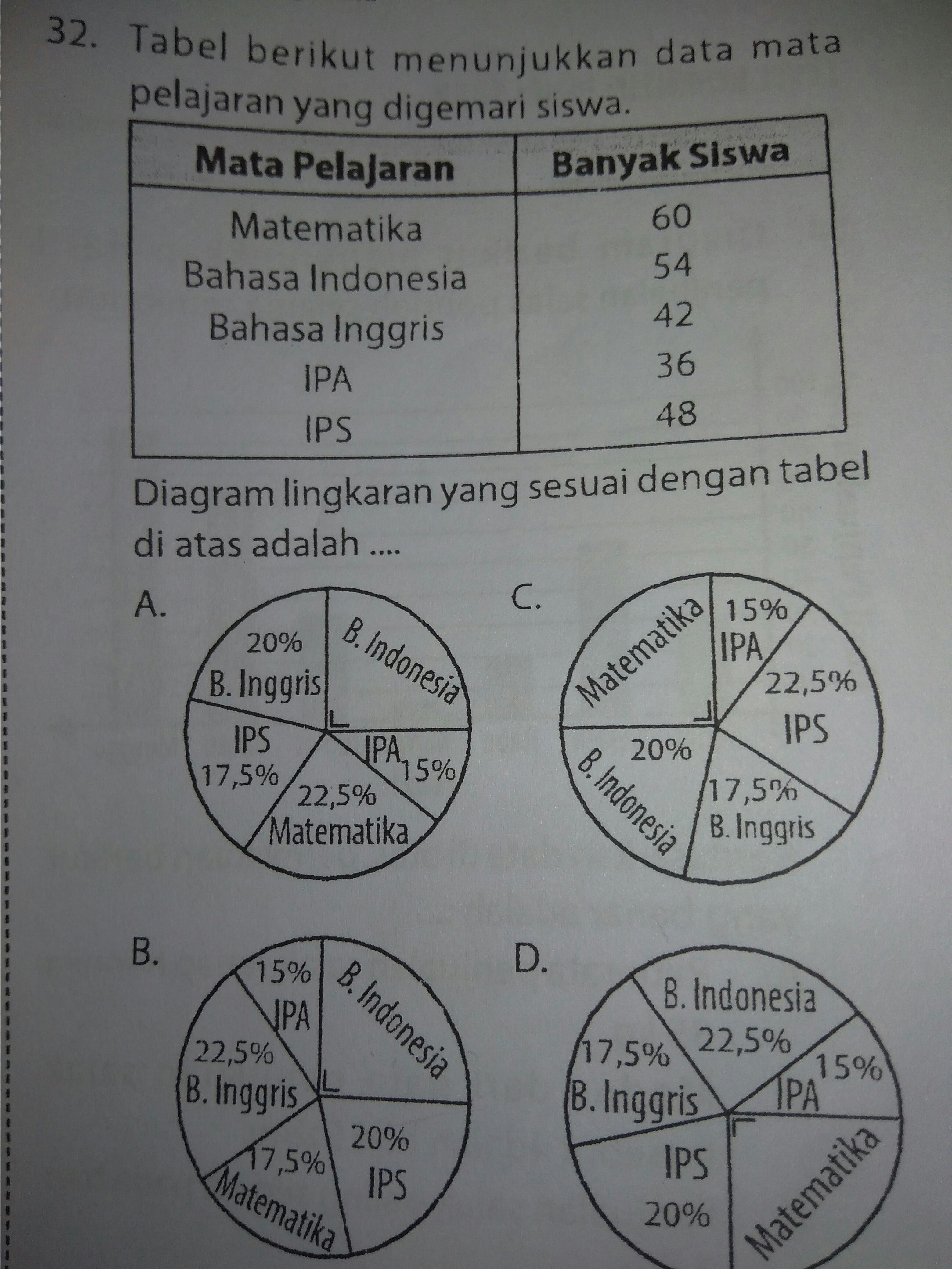 Diagram lingkaran yang sesuai dengan tabel diatas adalah tolong diagram lingkaran yang sesuai dengan tabel diatas adalah tolong dijawab besok dikumpulin pake cara terima kasih ccuart Images