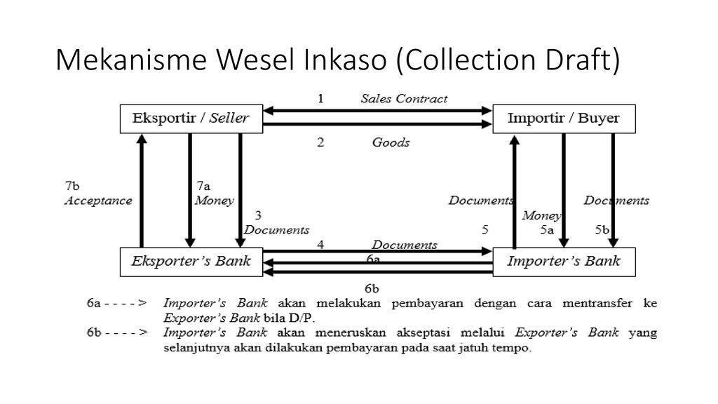 jelaskan perbedaan wesel dan promes - Brainly.co.id